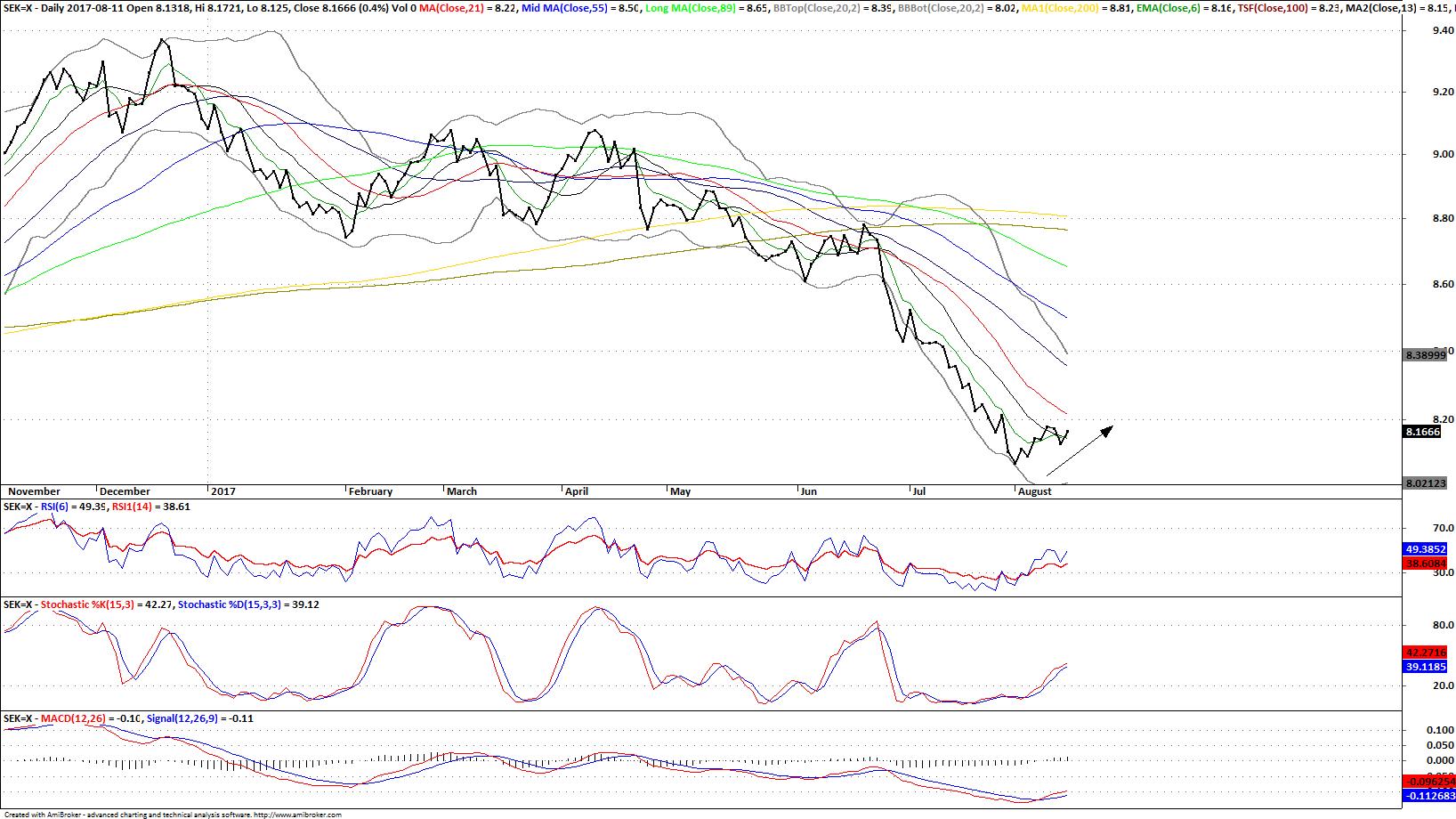 USD/SEK Daily