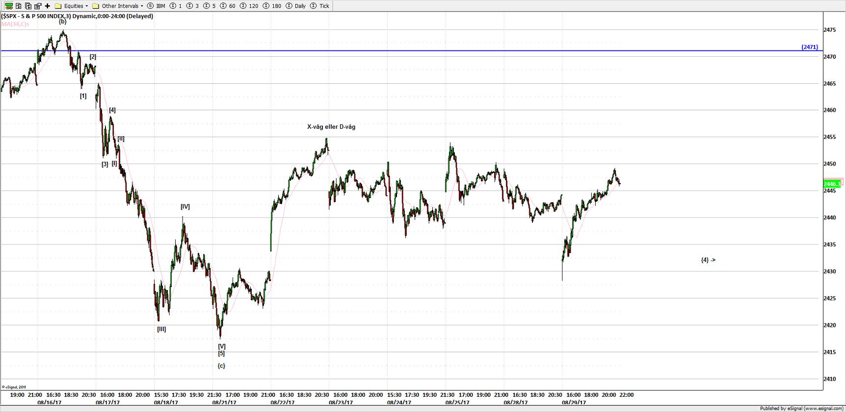 S&P500 3 MIN