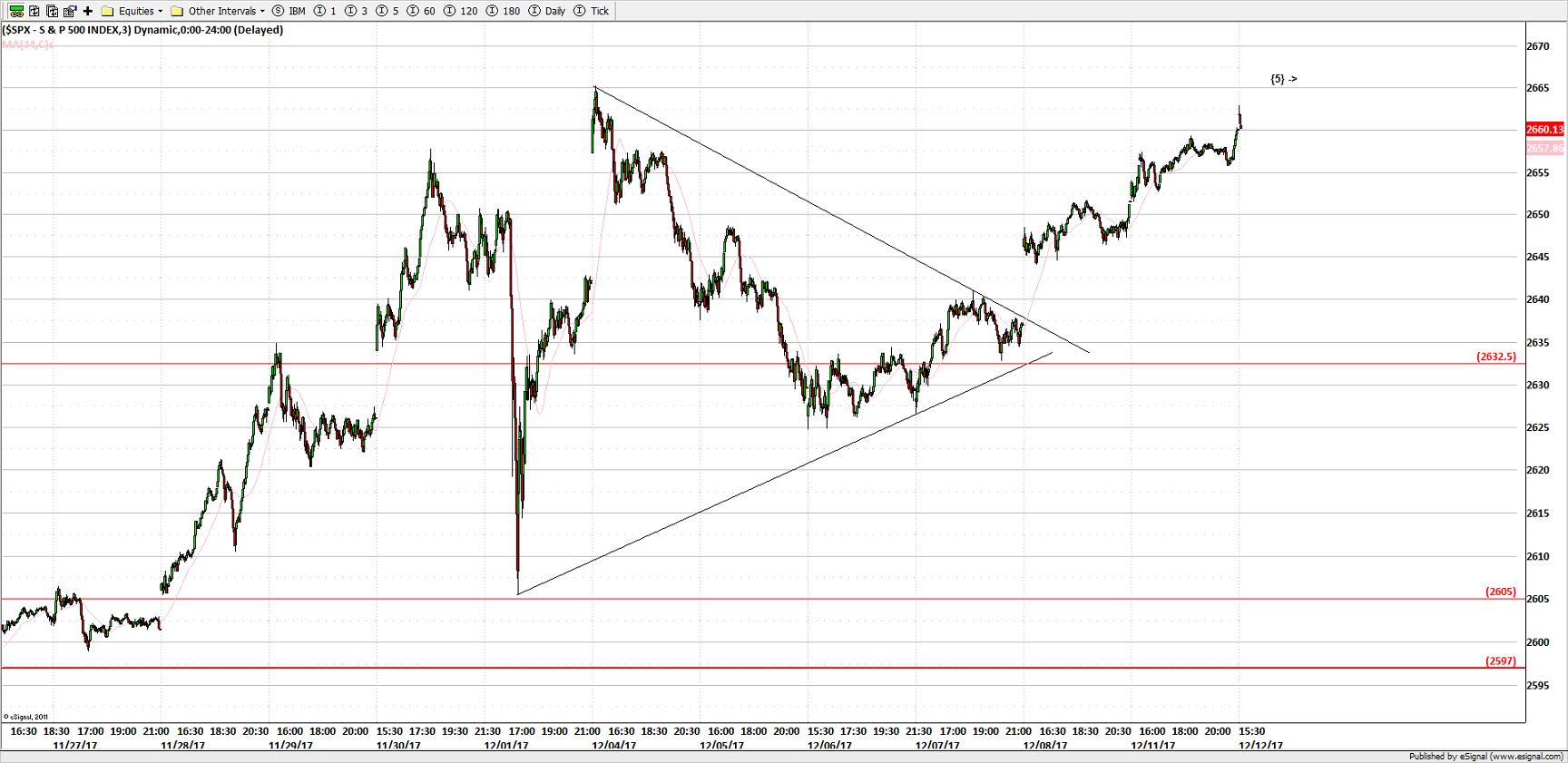 S&P 500 3 MIN
