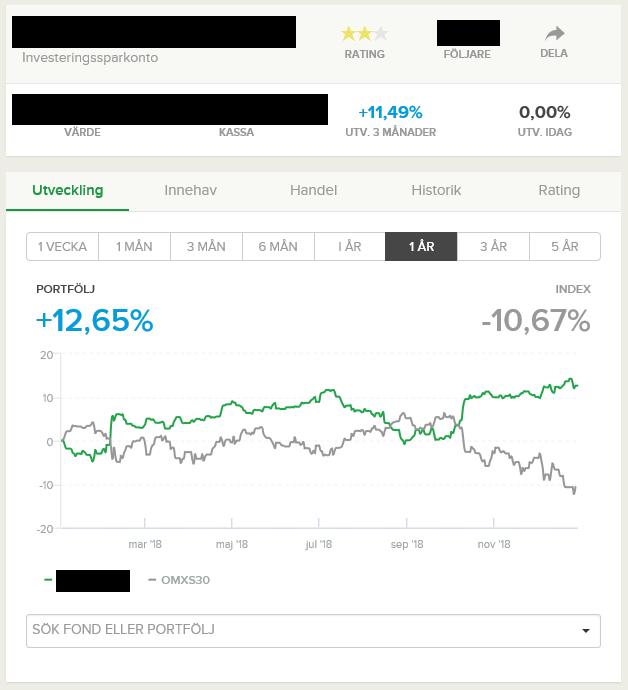 Jan Malmberg @ EWT Investing versus OMXS30, 2018.