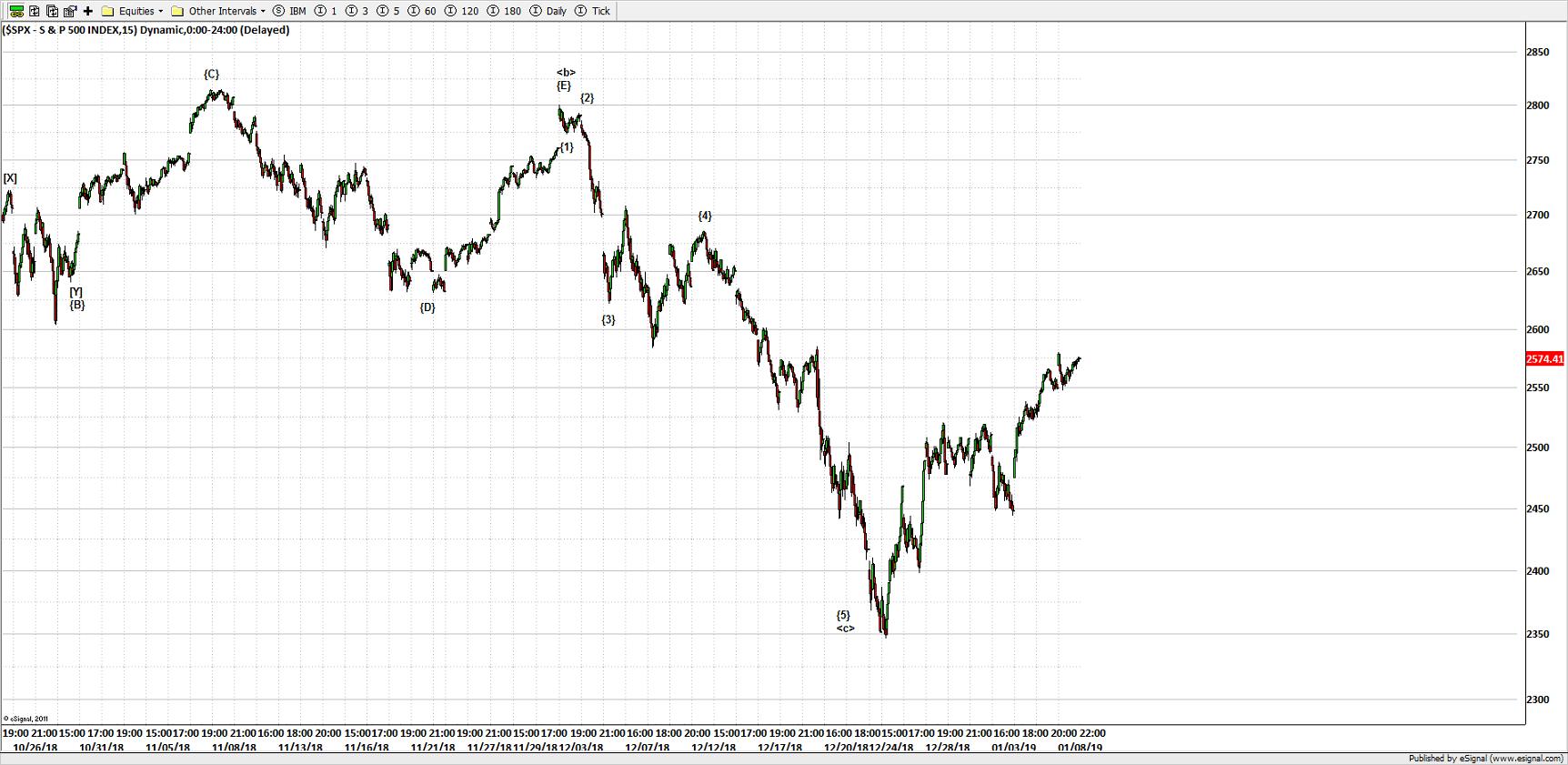 S&P 500 15 MIN